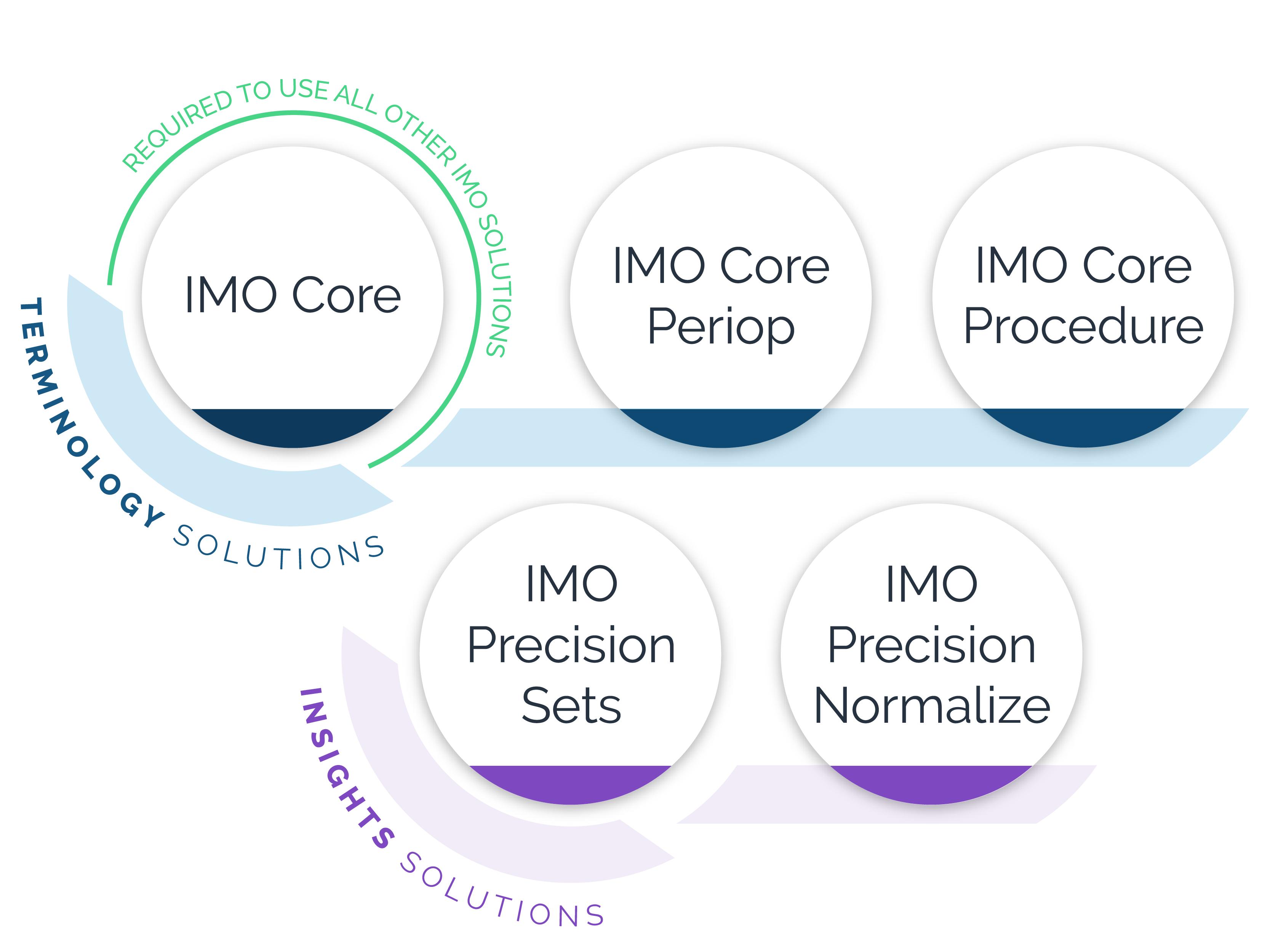 IMO Product Portfolio